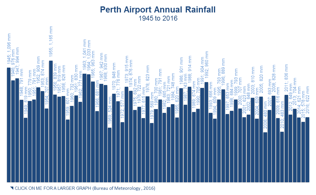 Perth Airport Annual Rainfall